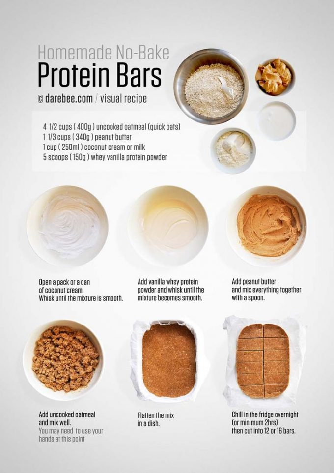 Differences between Cheap and Expensive Protein